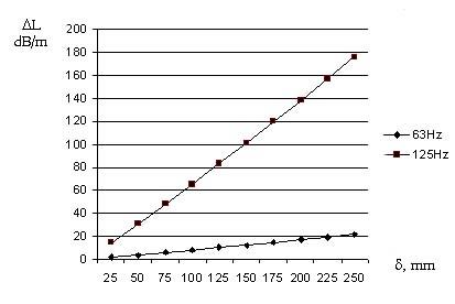 Ảnh hưởng của độ dày lớp vật liệu tiêu âm