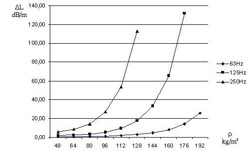Ảnh hưởng khối lượng riêng lớp vật liệu tiêu âm