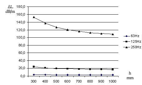 Mức giảm độ ồn phụ thuộc khoảng cách giữa các tấm tiêu âm