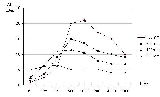Mức độ giảm độ ồn phụ thuộc chiều dày lớp cách âm ở các tần số khác nhau của hộp tiêu âm tấm bản